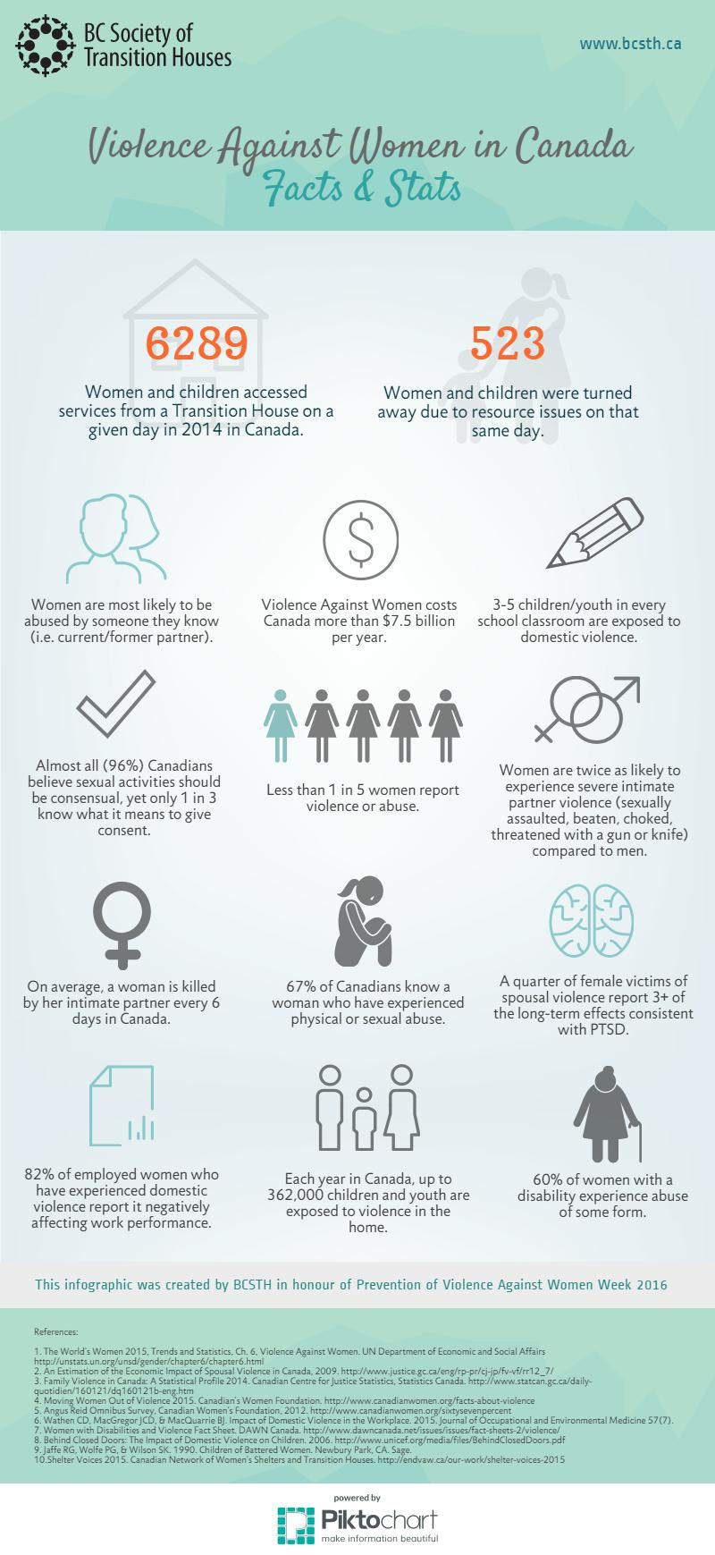 the problems associated with the issue of violence against women in canada Patterns of gender-based violence against indigenous women and girls furthermore, organizations working to advance the rights of indigenous women and girls and address issues of violence, such as the native.